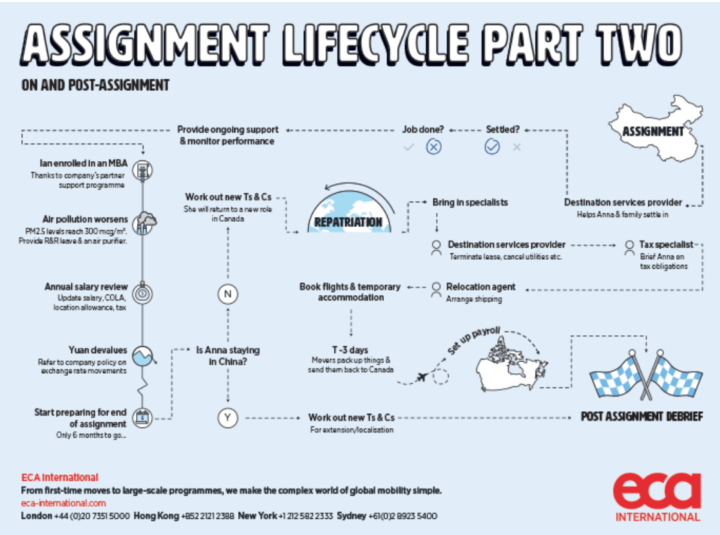 assignmentlifecycle-part2